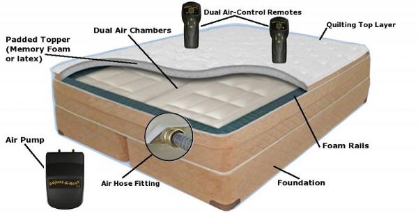 adjustable airbed mattress
